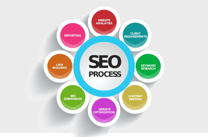 Che cos'è la SEO e perché è fondamentale per il tuo sito web